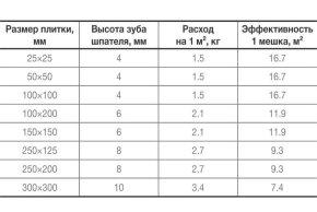 Расход плиточного клея на 1м2 плитки